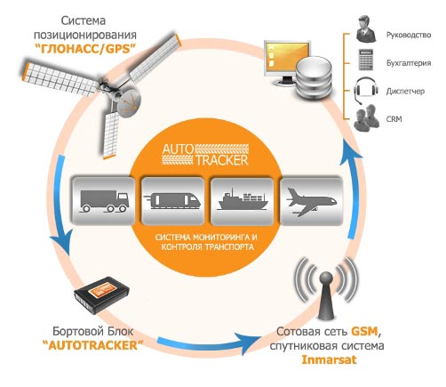 Система ГЛОНАСС-GPS появится на общественном транспорте Владивостока